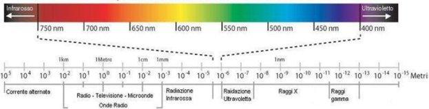 Astronomia: spettroscopia nell'ultravioletto 1