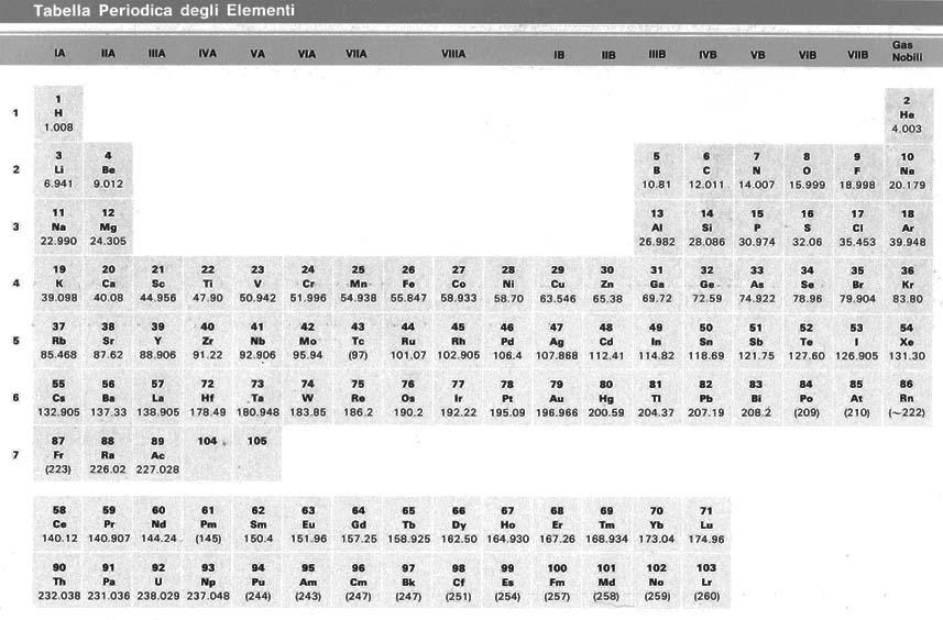 Atomi ed isotopi - Tavola degli elementi chimici ...